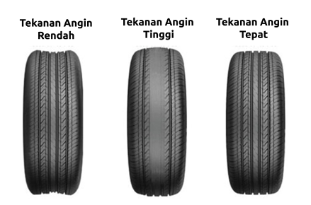 Sample of tyre condition
